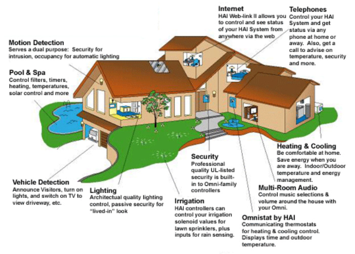 Corley security systems sc for Look security systems